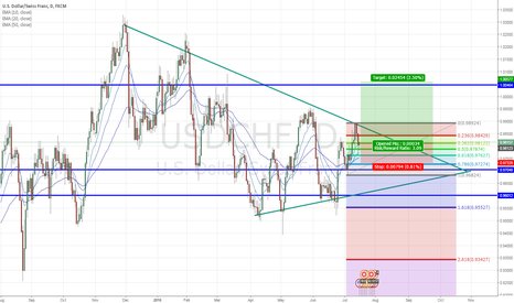 USDCHF: USD/CHF - Breakout pending