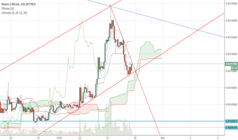 WAVESBTC: $waves to the moon in 12h / взлет waves