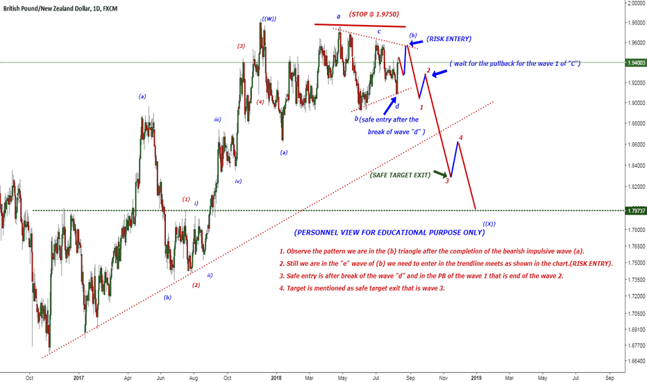 GBPNZD: POSITIONAL VIEW FOR GBP/NZD