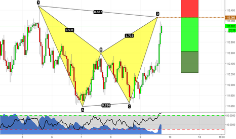 USDJPY: USDJPY Bat formation