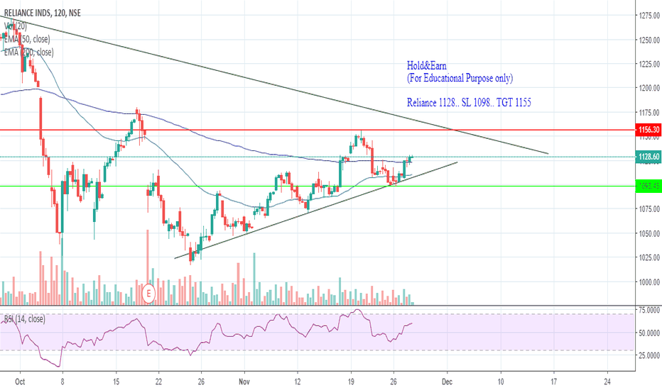 RELIANCE: Reliance.. Long with Given SL