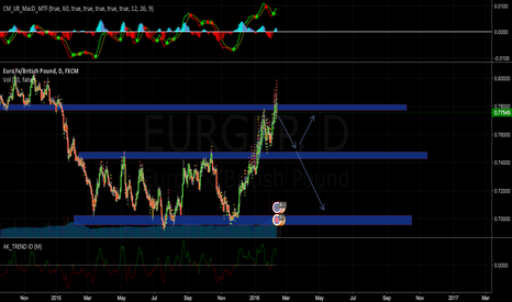 EURGBP: Short on hitting major resistance