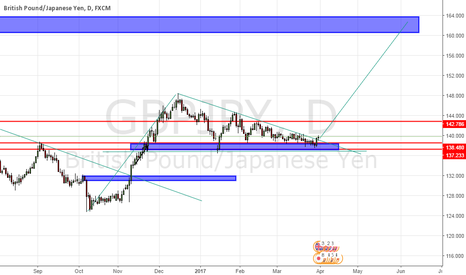 GBPJPY: Start your engine!