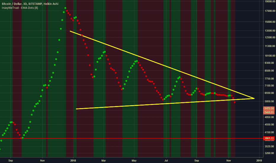 BTCUSD: Looking for serious people that want to better their trading.