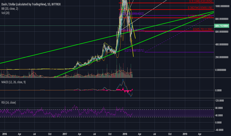 DASHUSD: Dash on the verge of a breakout?