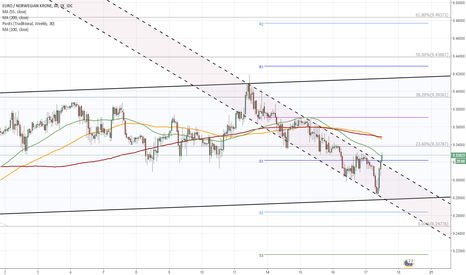 EURNOK: EUR/NOK 1H Chart: Channel Down