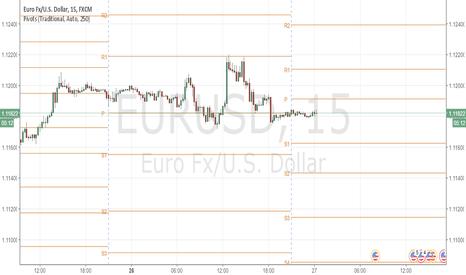 EURUSD: EURUSD: STOP LOOSING MONEY