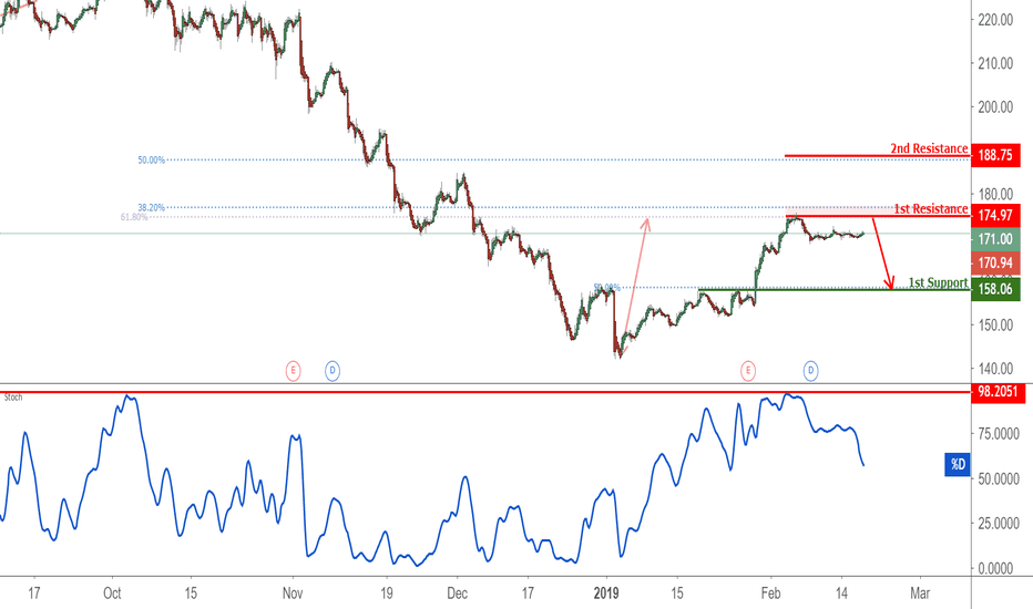 AAPL: APPL Approaching Resistance, Potential Reversal