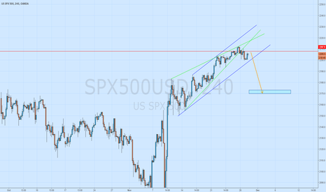 SPX500USD: SPX short upon retrace of shaved candle