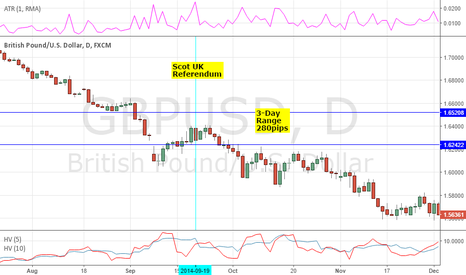 GBPUSD: 22ND, 23RD, 24TH FORECAST: GBPUSD - BREXIT PRICE ACTION ANALYSIS