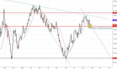 AUDUSD: Fundamental/Technical Bearish AUD/USD