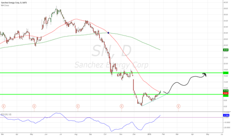 SN: SN Breaks above resistance, great R/R.
