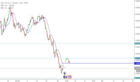 EURUSD: اليورو دولار و نهايه الاسبوع