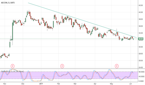 ACM: Downtrend