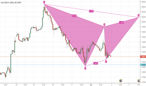 EURUSD: Bearish Gartley pattern