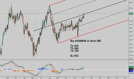 AXISBANK: AXISBANK buy setup