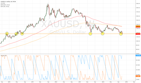 XAUUSD: XAUUSD $1177 Critical Point of reversal (31Oct2014