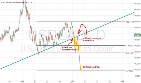 USDCAD: How am I going to trade USDCAD pair?