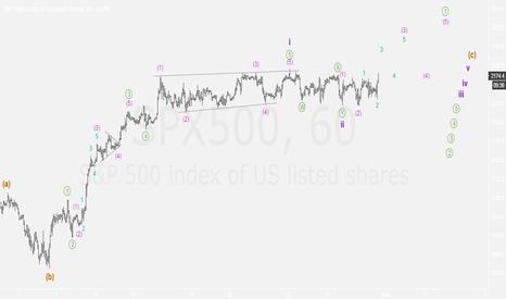 SPX500: Finally breaking out?