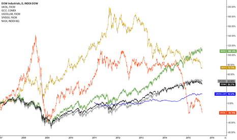 DOWI: Correlation US Indices VS Brent & Gold & US Dollar Idex