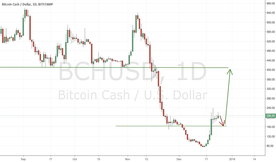 BCHUSD: BITCOIN CASH, Are Big Players Back ?