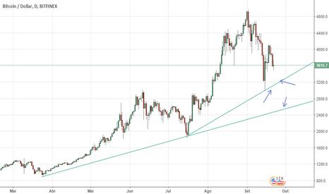 BTCUSD: Indefinição de mercado para a bitcoin