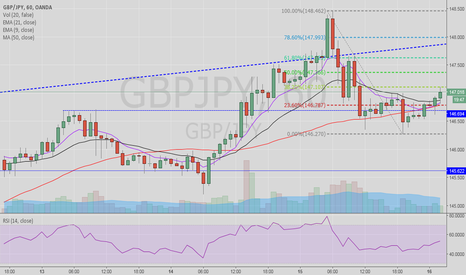 GBPJPY: Scalp the break out 147.01