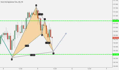 EURJPY: Potential Bullish Bat