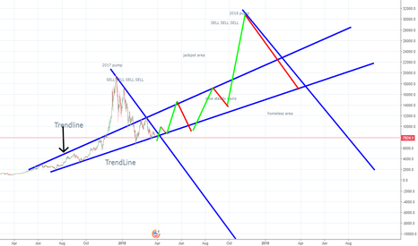 BTCUSD: BTC perfectly stable.