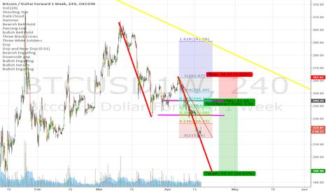 BTCUSD1W: Shorting Bitcoin