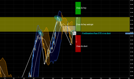 CADJPY: CadJpy Probable ETE