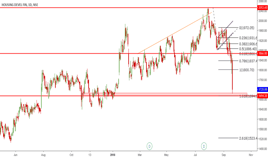 HDFC: HDFC | at PRZ