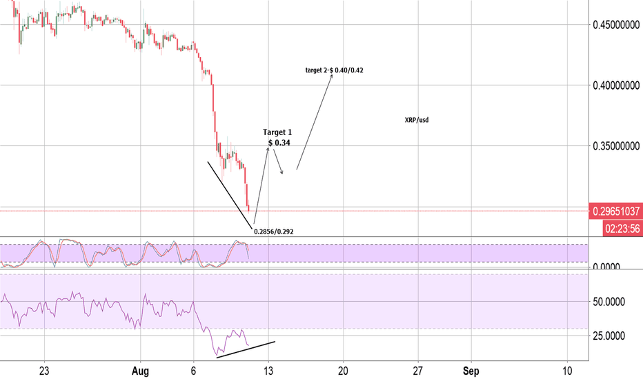 XRPUSDT: XRP buy ZONE