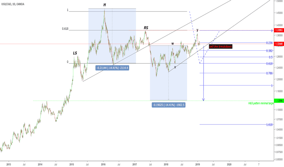 USDCAD: USDCAD- D1 - Anticipate big breakdown & Pattern continuation