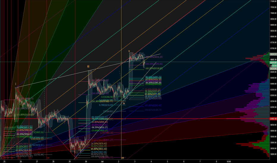 BTCUSD: BTCUSD, since everyone wants to confuse the masses lets try!!!