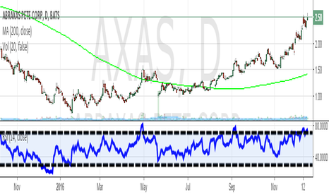 AXAS: Pullback entry