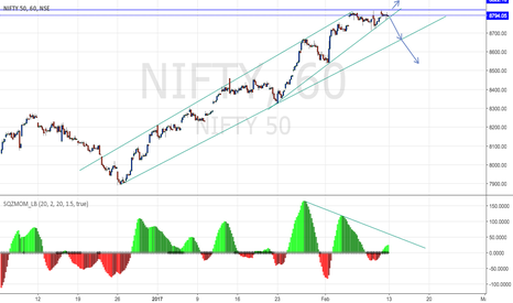 NIFTY: Nifty is at resistance zone