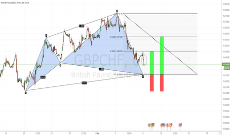 GBPCHF: Potential Cypher pattern