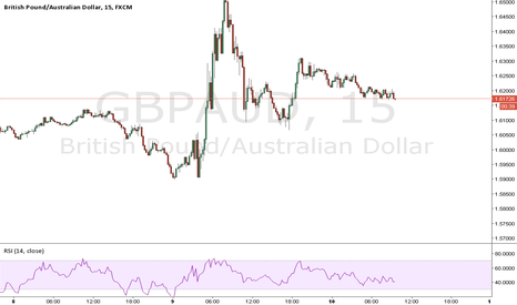 GBPAUD: Short and long opportunists