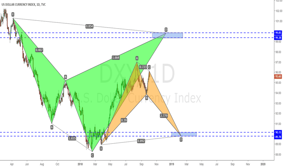 DXY: DXY - Potential directions for the USD