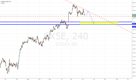 SX5E: Eurostoxx 50 : Rebondir pour mieux chuter ?