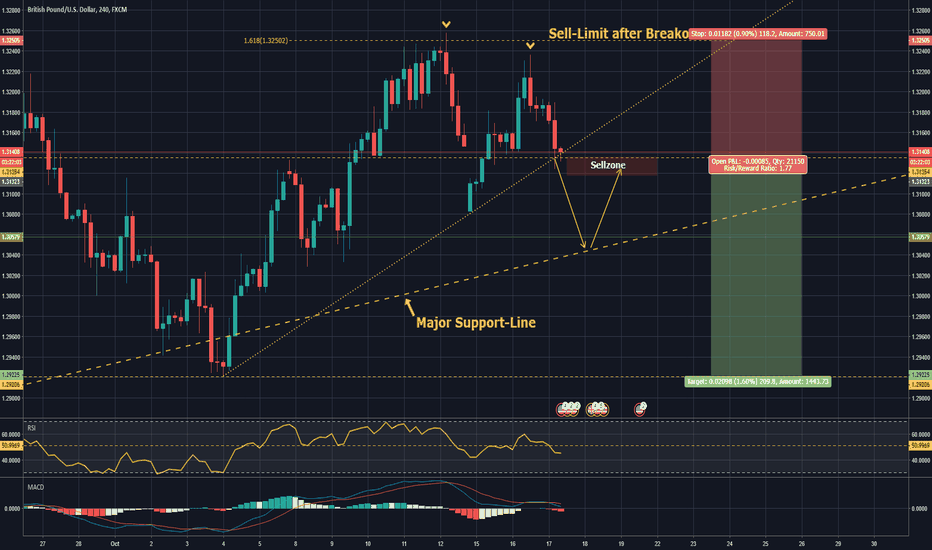 GBPUSD: POSSIBLE Breakout! GBP/USD SELL-CHANCE!#Breakout