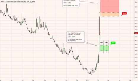 VXX: VXX - Bear Debit Put Spread