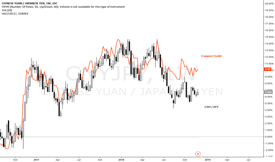 CNYJPY: Industrial or Precious Metals?  Watch CNYJPY pair.