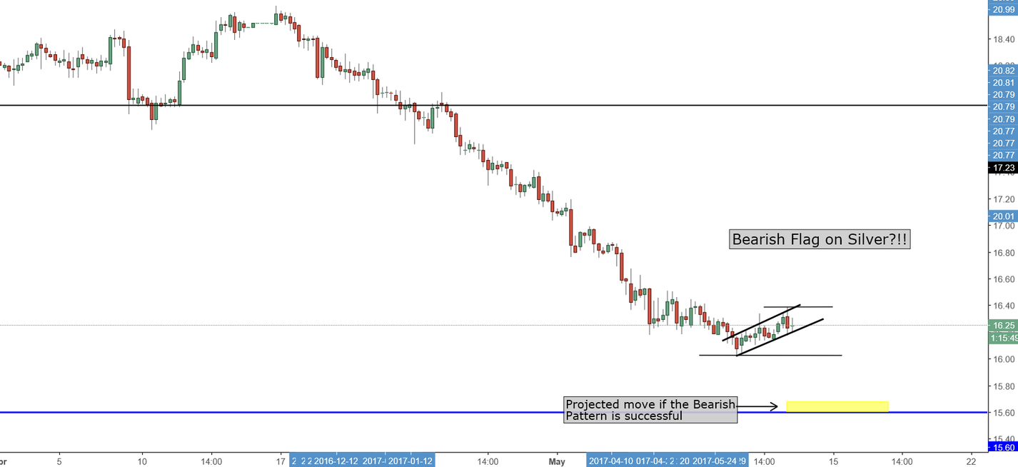 Bearish Flag on Silver?! Why Gold & Silver may continue to fall.