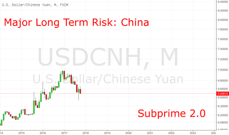 USDCNH: Langfristiges Risiko: China