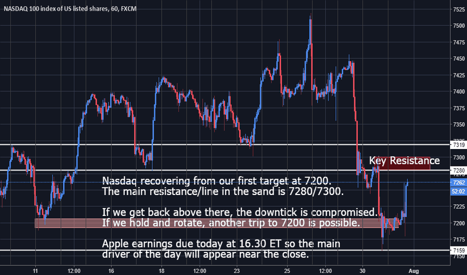 NAS100: Nasdaq - Sellers waiting in the 7280/7300 zone