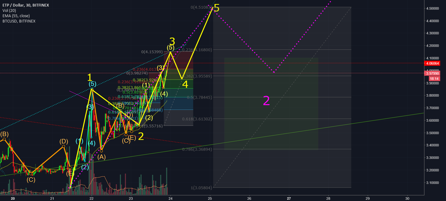 ETP Elliot Wave Secret
