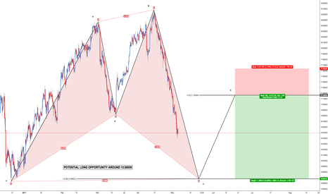 XAGUSD: XAG/USD - Shark and 5-0