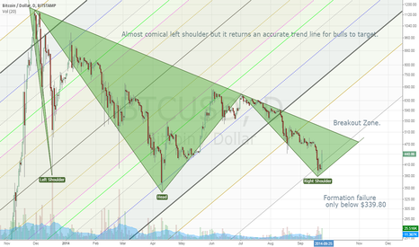 BTCUSD: Thin Shoulder Trendline Still in Play - Target 500 Nov 1st.